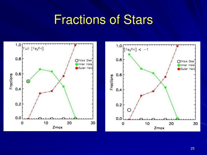 Fractions of Stars