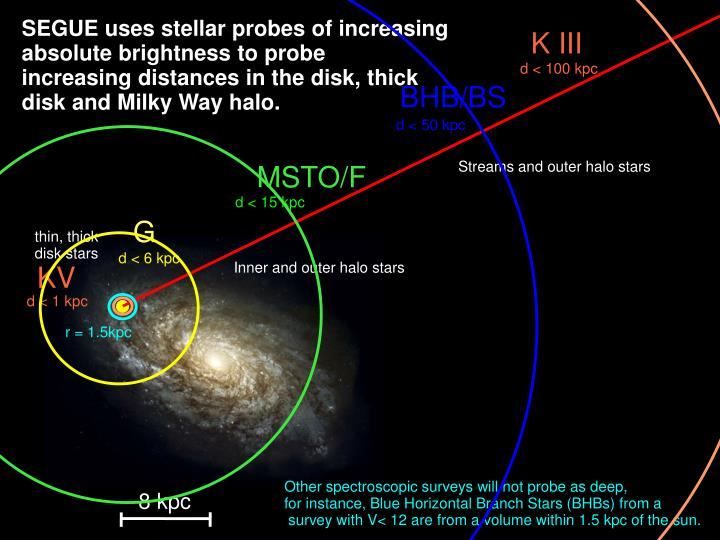 SEGUE uses stellar probes of increasing