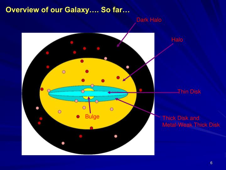 Overview of our Galaxy…. So far…