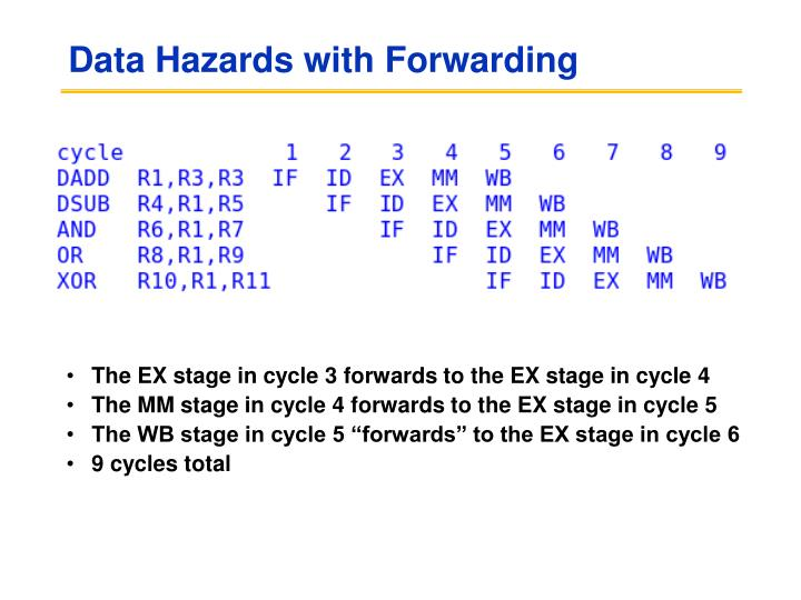 Data Hazards with Forwarding