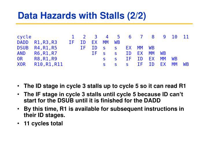 Data Hazards with Stalls (2/2)