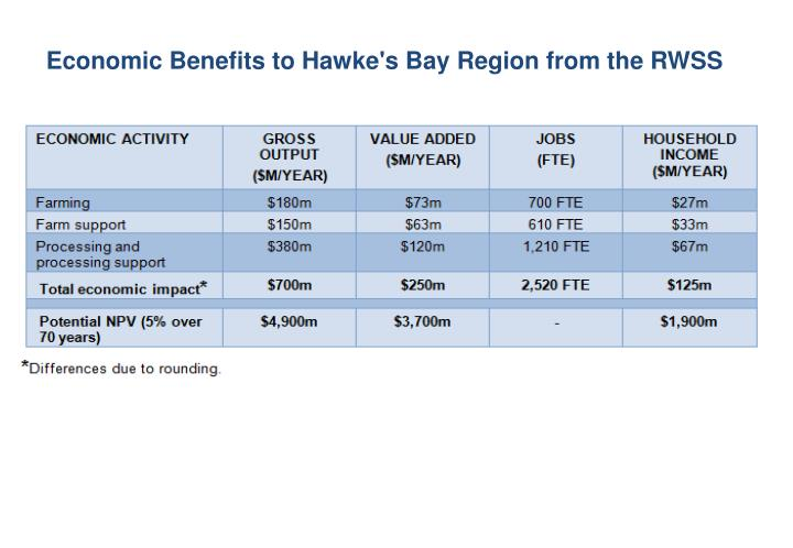 Economic Benefits to Hawke's Bay Region from the RWSS