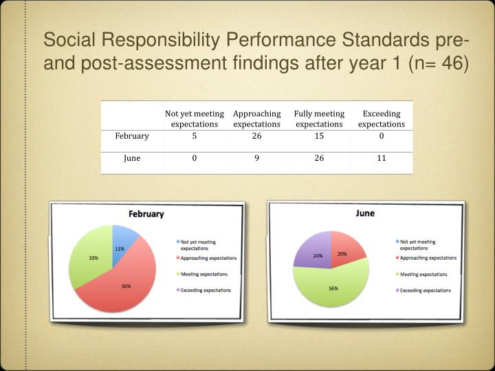 Social Responsibility Performance Standards pre- and post-assessment findings after year 1 (n= 46)