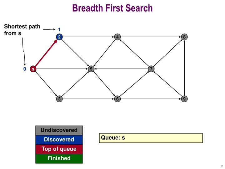 Breadth first search1