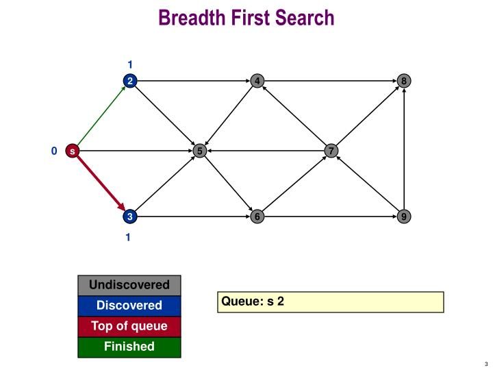 Breadth first search2