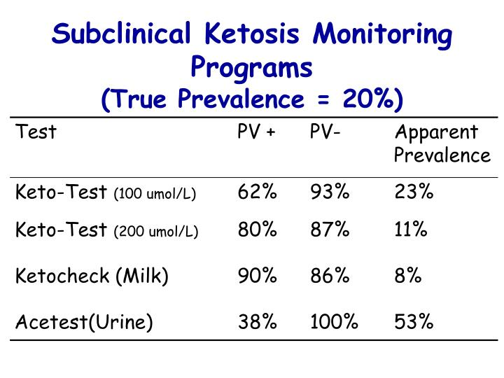 PPT - Ketone and NEFA testing as diagnostic tools in ...