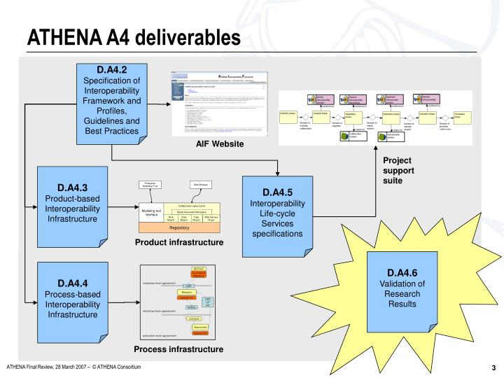 Athena a4 deliverables