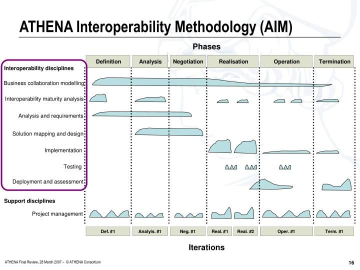 ATHENA Interoperability Methodology (AIM)
