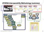 athena interoperability methodology summary