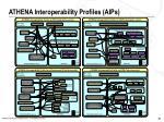 athena interoperability profiles aips1