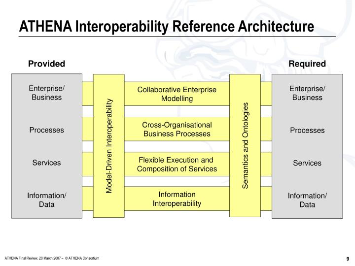 ATHENA Interoperability Reference Architecture