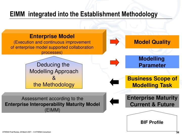 EIMM  integrated into the Establishment Methodology