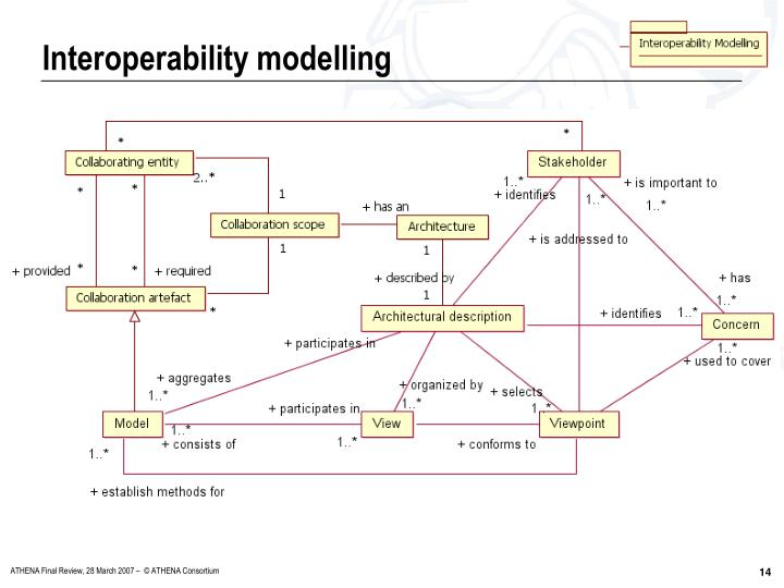 Interoperability modelling