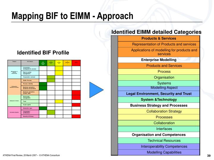Mapping BIF to EIMM - Approach