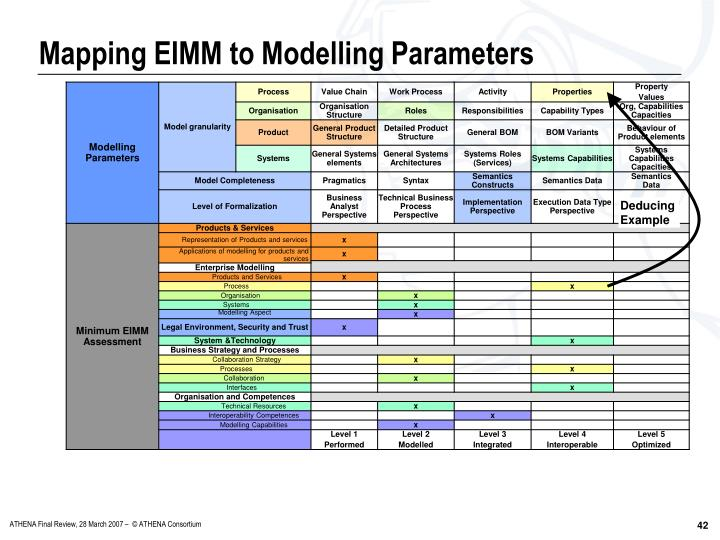 Mapping EIMM to Modelling Parameters