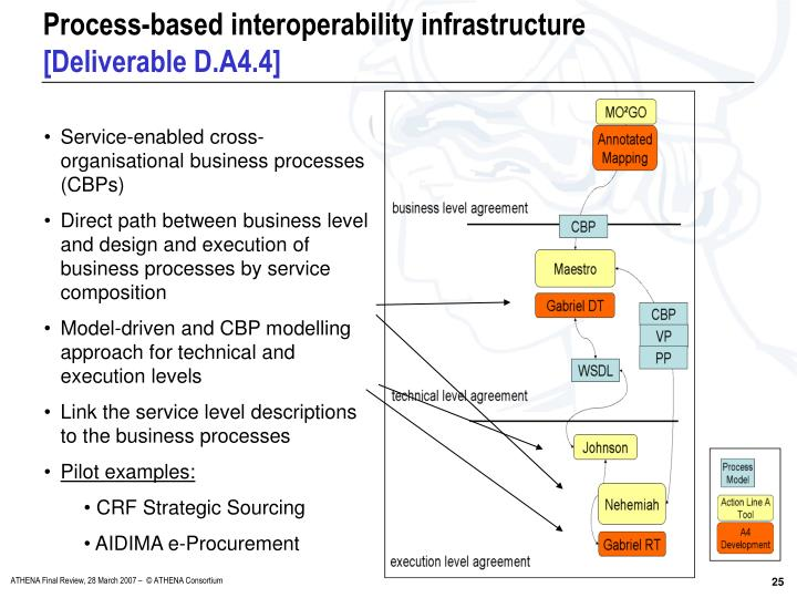 Process-based interoperability infrastructure