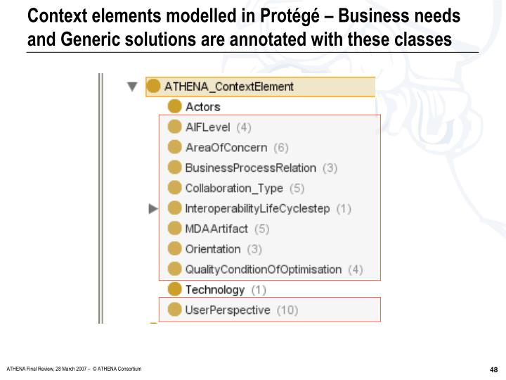Context elements modelled in Protégé – Business needs and Generic solutions are annotated with these classes