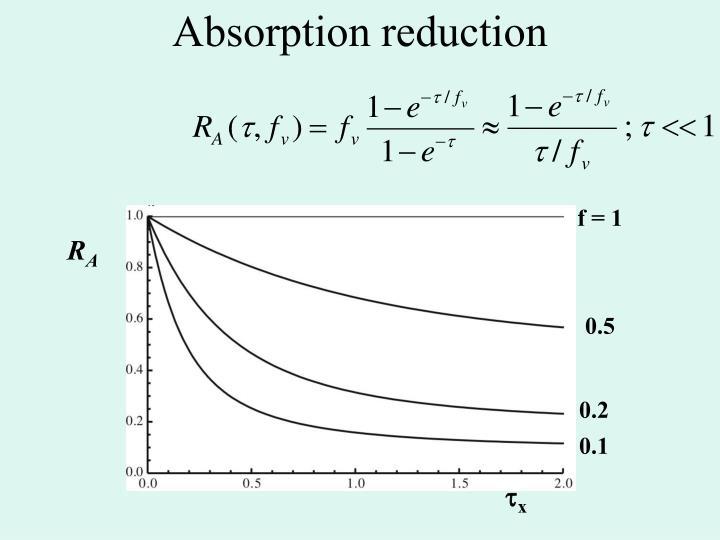 Absorption reduction