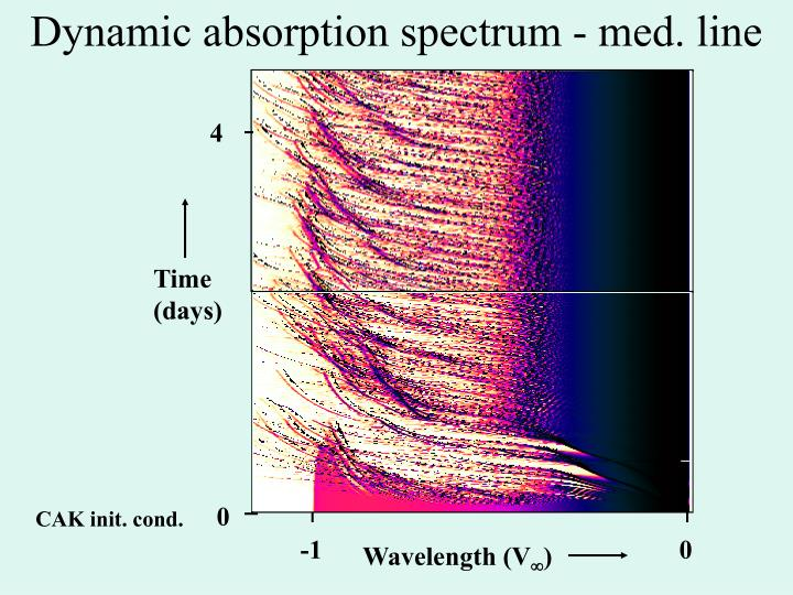 Dynamic absorption spectrum - med. line