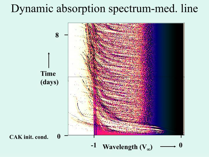 Dynamic absorption spectrum-med. line