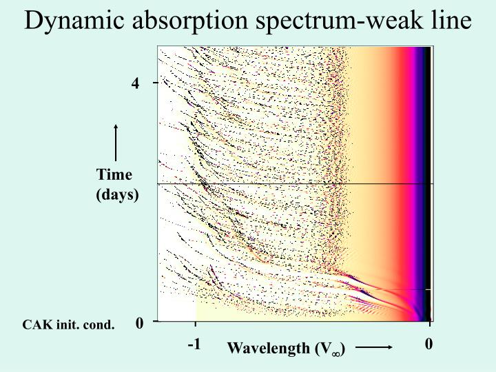 Dynamic absorption spectrum-weak line