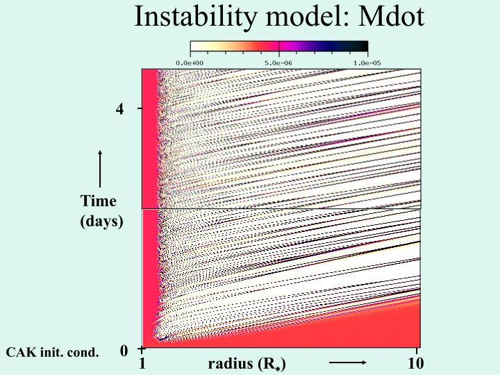Instability model: Mdot
