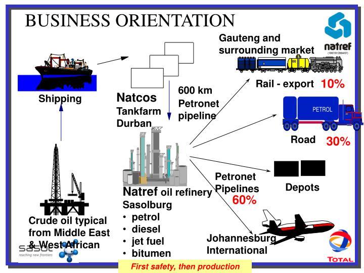 BUSINESS ORIENTATION