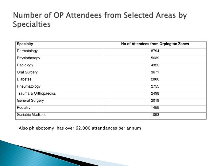 Number of OP Attendees from Selected Areas by Specialties