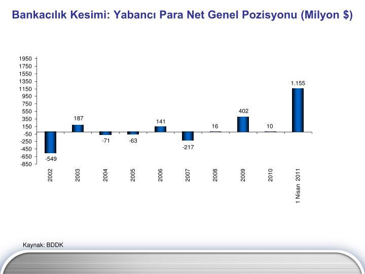 Bankacılık Kesimi: Yabancı Para Net Genel Pozisyonu (Milyon $)