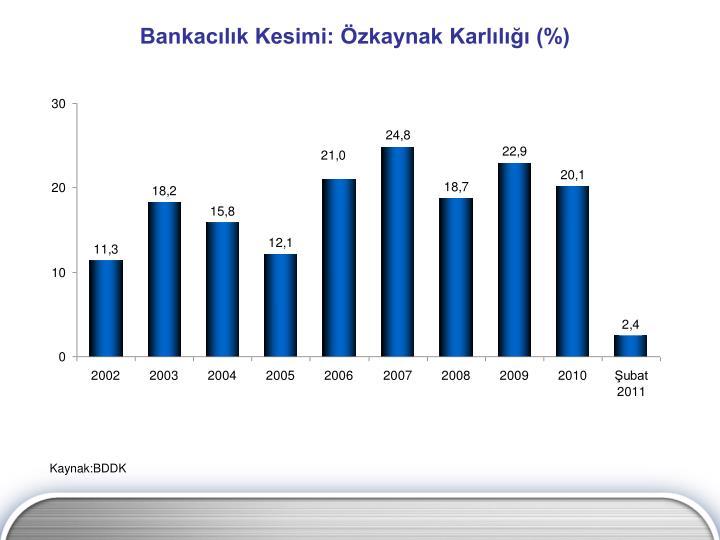 Bankacılık Kesimi: Özkaynak Karlılığı (%)