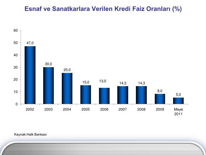 Esnaf ve Sanatkarlara Verilen Kredi Faiz Oranları (%)