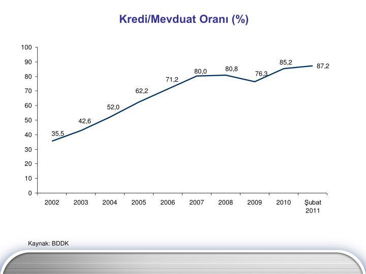 Kredi/Mevduat Oranı (%)