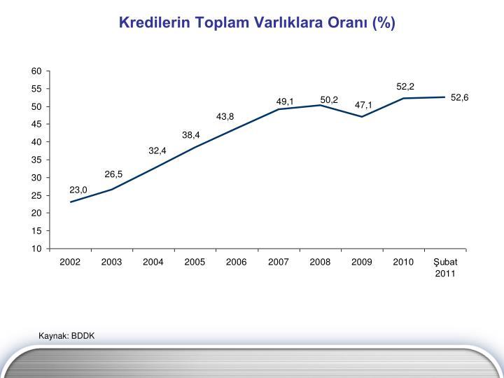 Kredilerin Toplam Varlıklara Oranı (%)