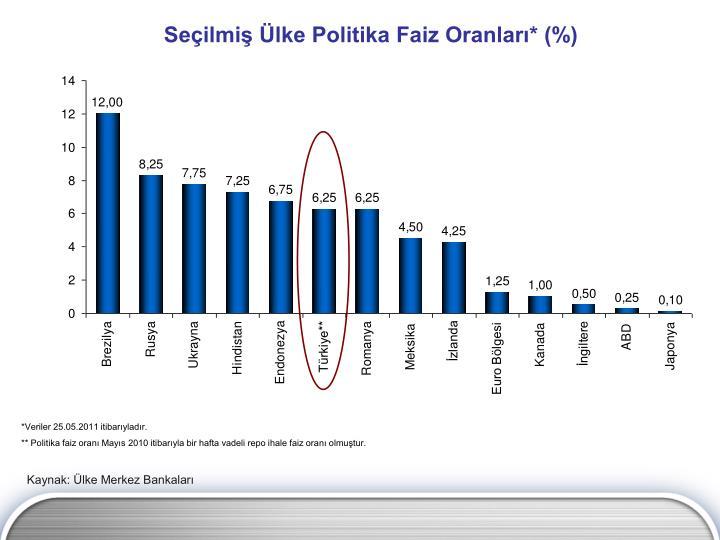 Seçilmiş Ülke Politika Faiz Oranları* (%)
