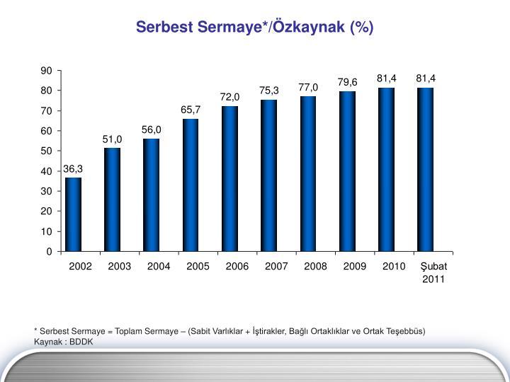 Serbest Sermaye*/Özkaynak (%)