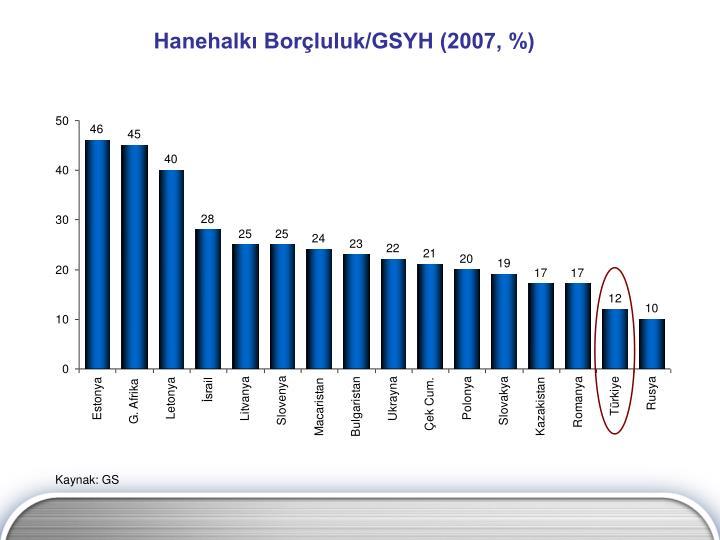 Hanehalkı Borçluluk/GSYH (2007, %)