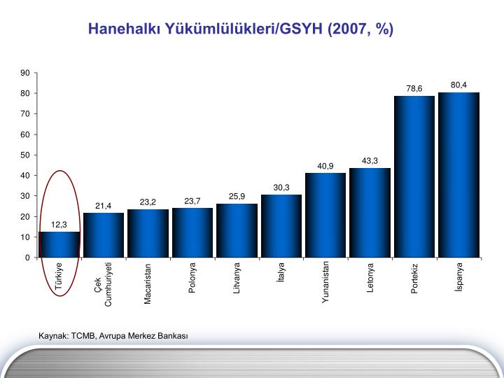Hanehalkı Yükümlülükleri/GSYH (2007, %)