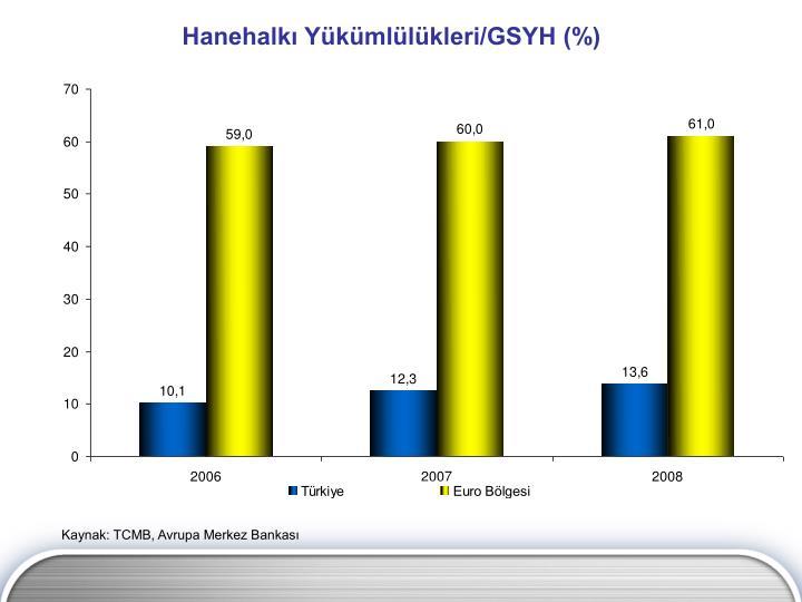 Hanehalkı Yükümlülükleri/GSYH (%)