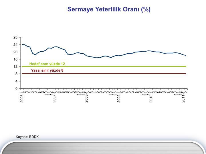 Sermaye Yeterlilik Oranı (%)