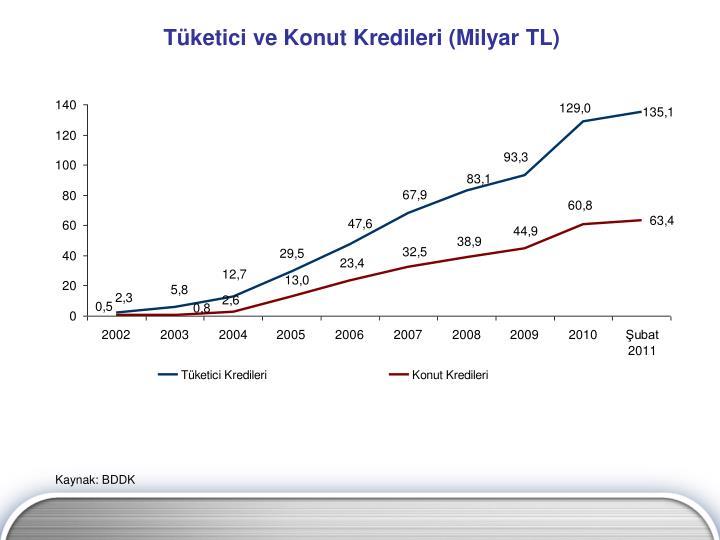 Tüketici ve Konut Kredileri (Milyar TL)