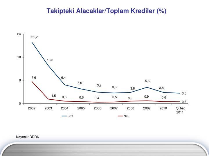 Takipteki Alacaklar/Toplam Krediler (%)