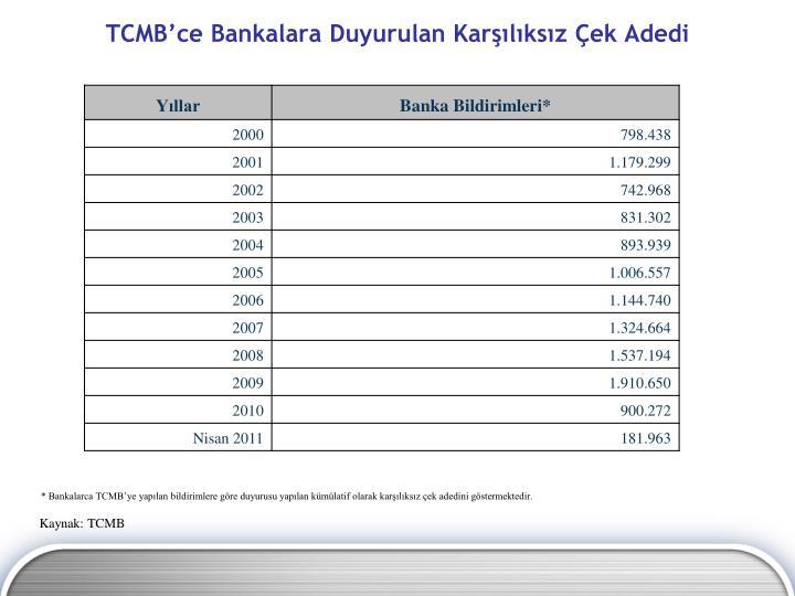 TCMB'ce Bankalara Duyurulan Karşılıksız Çek Adedi