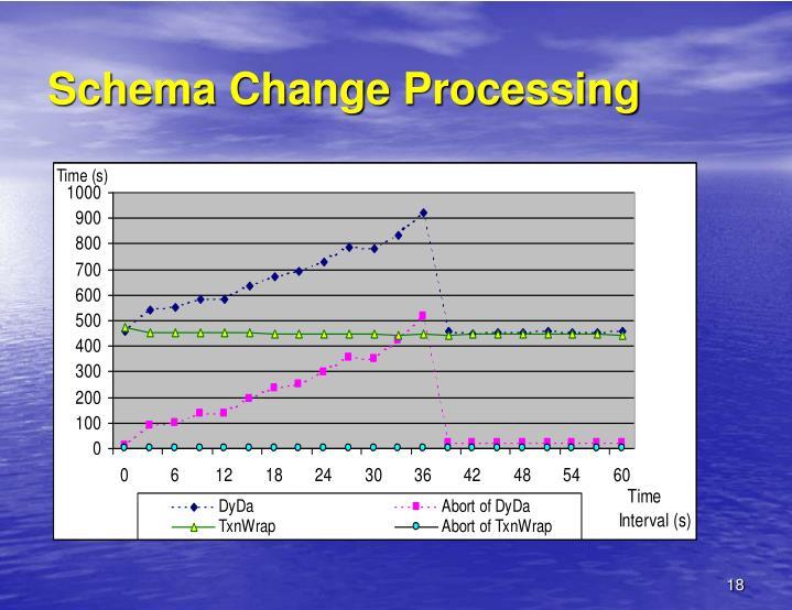 Schema Change Processing