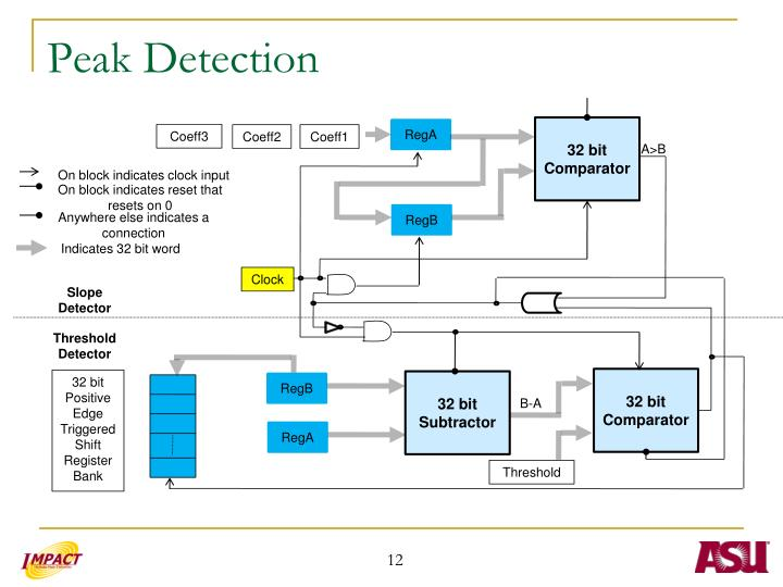 Peak Detection