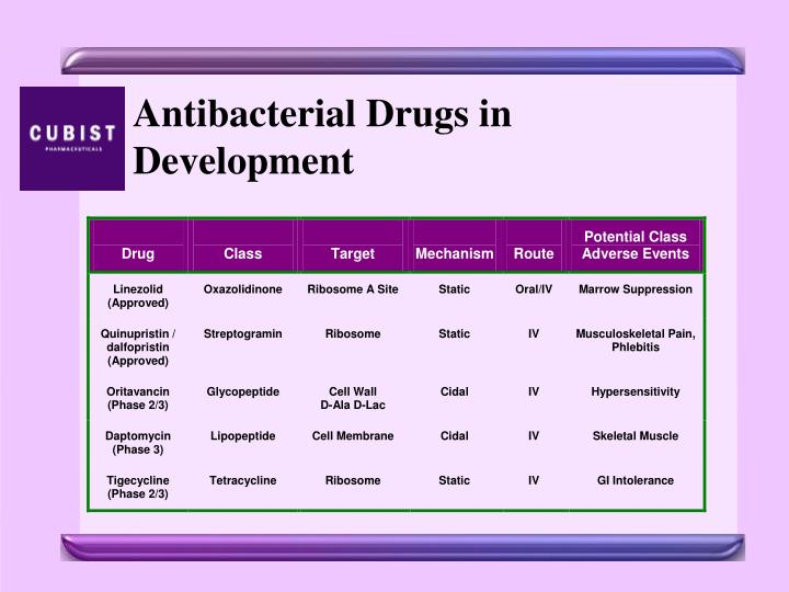 Antibacterial Drugs in Development