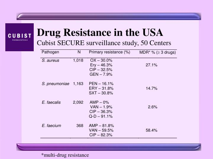 Drug Resistance in the USA