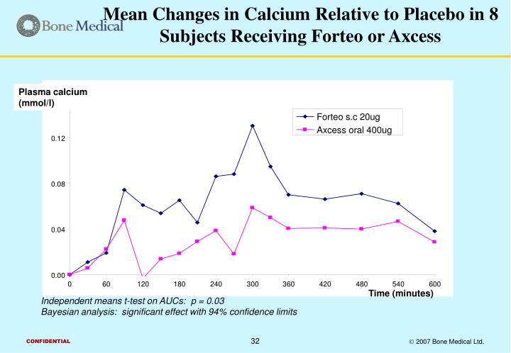 Mean Changes in Calcium Relative to Placebo in 8 Subjects Receiving Forteo or Axcess