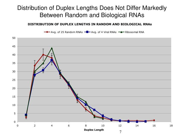 Distribution of Duplex Lengths Does Not Differ Markedly Between Random and Biological RNAs