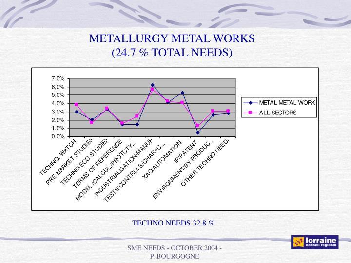 METALLURGY METAL WORKS