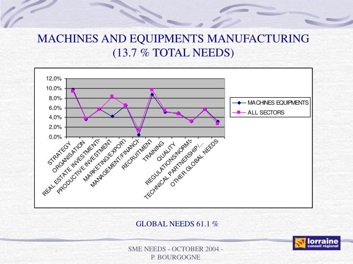 MACHINES AND EQUIPMENTS MANUFACTURING